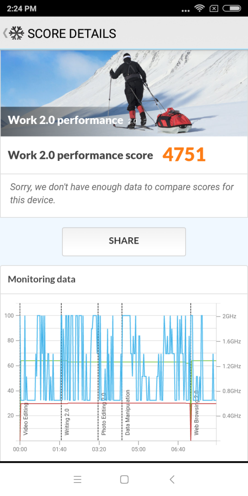 Xiaomi Redmi 2S Score 002